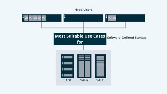 Most Suitable Use Cases for Software Defined Storage Solution